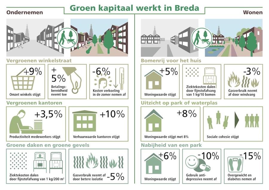 portfolio werkzaamheden gemeente Breda
